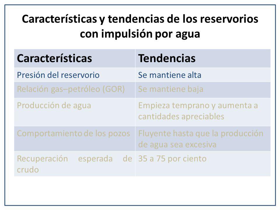 Características y tendencias de los reservorios con impulsión por agua CaracterísticasTendencias Presión del reservorioSe mantiene alta Relación gas–p
