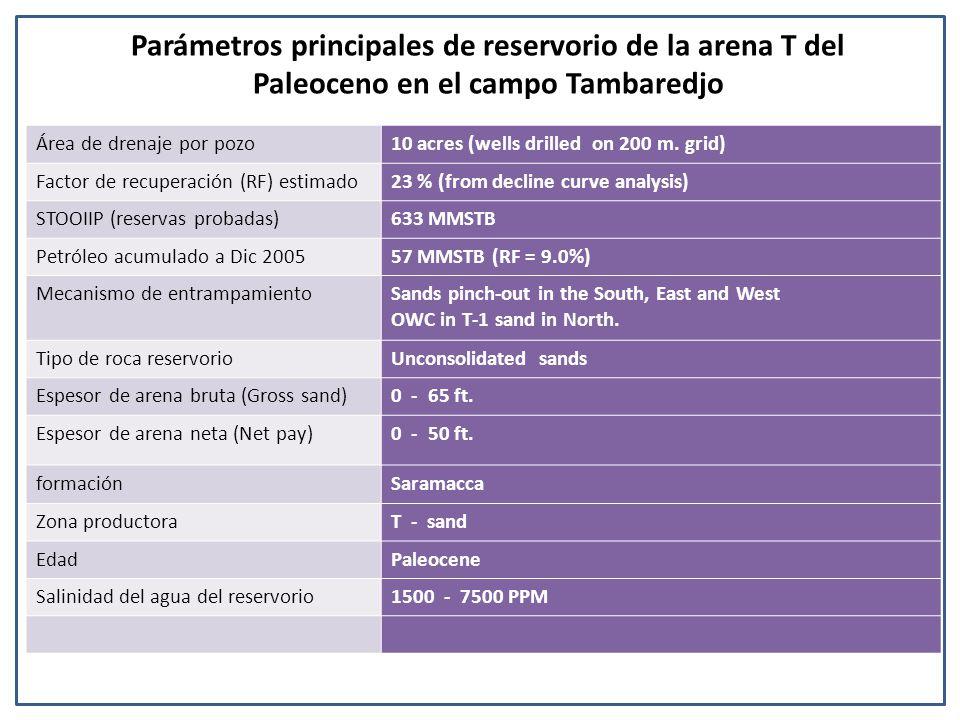 Área de drenaje por pozo10 acres (wells drilled on 200 m. grid) Factor de recuperación (RF) estimado23 % (from decline curve analysis) STOOIIP (reserv