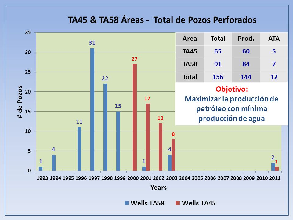 TA45 & TA58 Áreas - Total de Pozos Perforados AreaTotalProd.ATA TA4565605 TA5891847 Total15614412 Objetivo: Maximizar la producción de petróleo con mínima producción de agua
