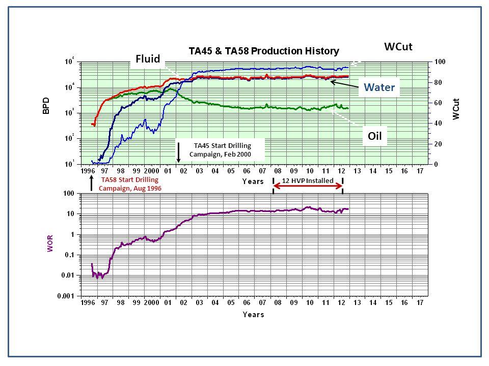 Oil WCut Fluid Water TA58 Start Drilling Campaign, Aug 1996 TA45 Start Drilling Campaign, Feb 2000 12 HVP Installed