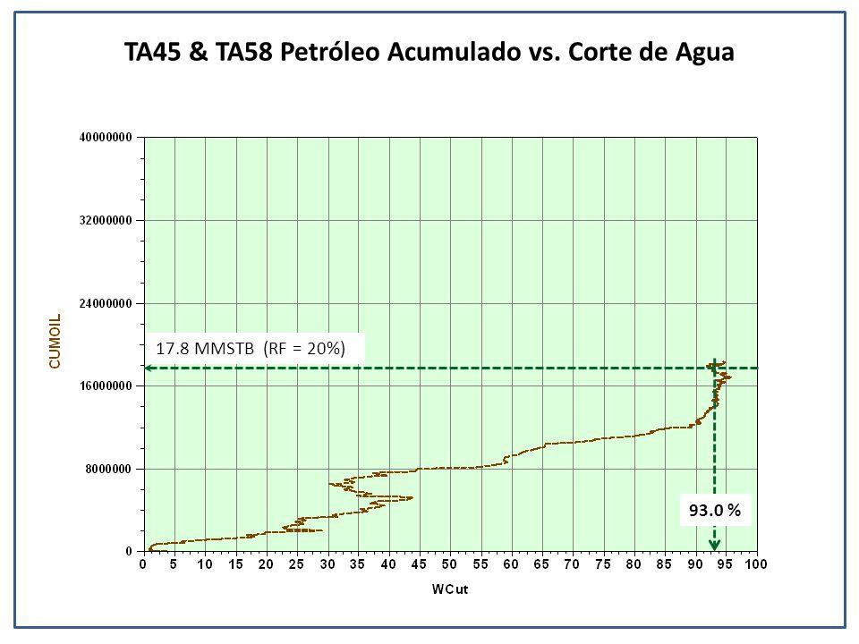 TA45 & TA58 Petróleo Acumulado vs. Corte de Agua 93.0 % 17.8 MMSTB (RF = 20%)