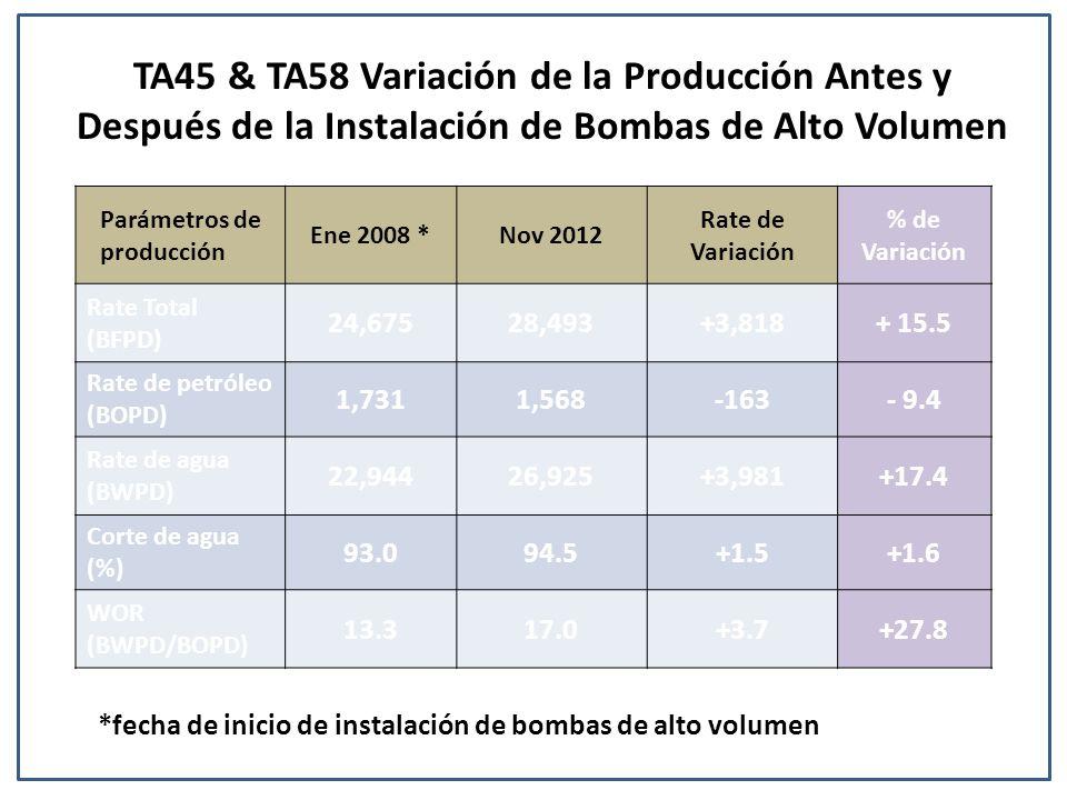 Parámetros de producción Ene 2008 *Nov 2012 Rate de Variación % de Variación Rate Total (BFPD) 24,67528,493+3,818+ 15.5 Rate de petróleo (BOPD) 1,7311