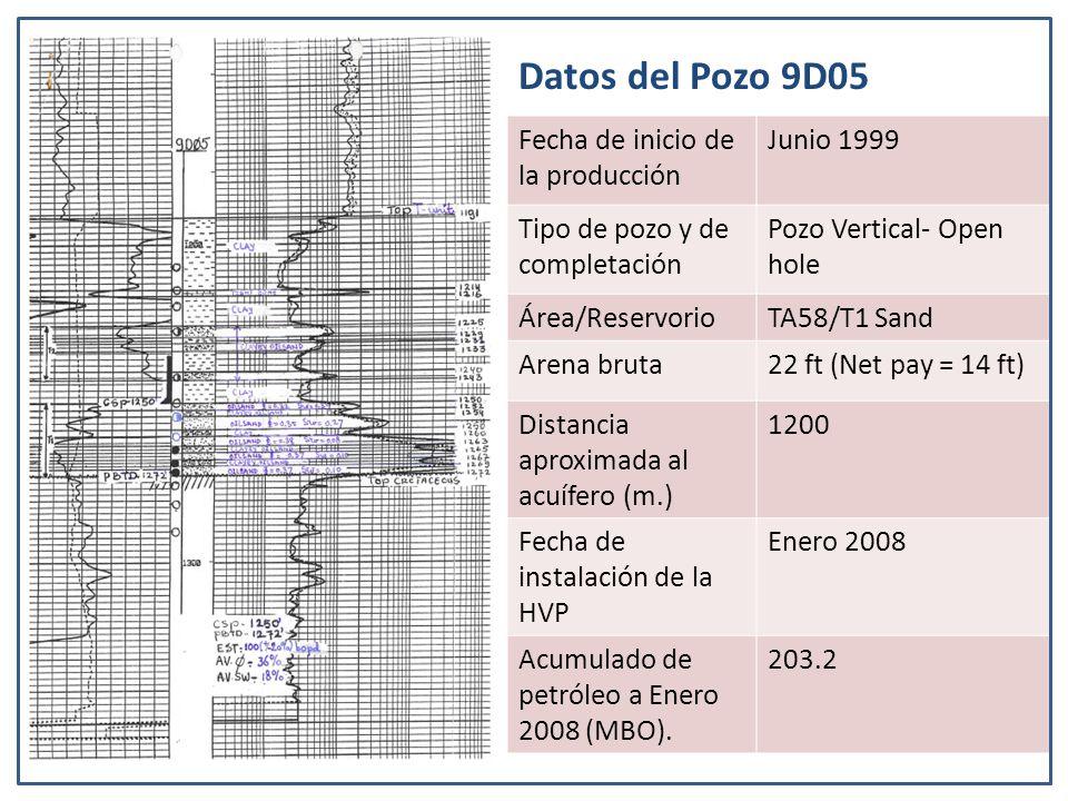 Fecha de inicio de la producción Junio 1999 Tipo de pozo y de completación Pozo Vertical- Open hole Área/ReservorioTA58/T1 Sand Arena bruta22 ft (Net pay = 14 ft) Distancia aproximada al acuífero (m.) 1200 Fecha de instalación de la HVP Enero 2008 Acumulado de petróleo a Enero 2008 (MBO).