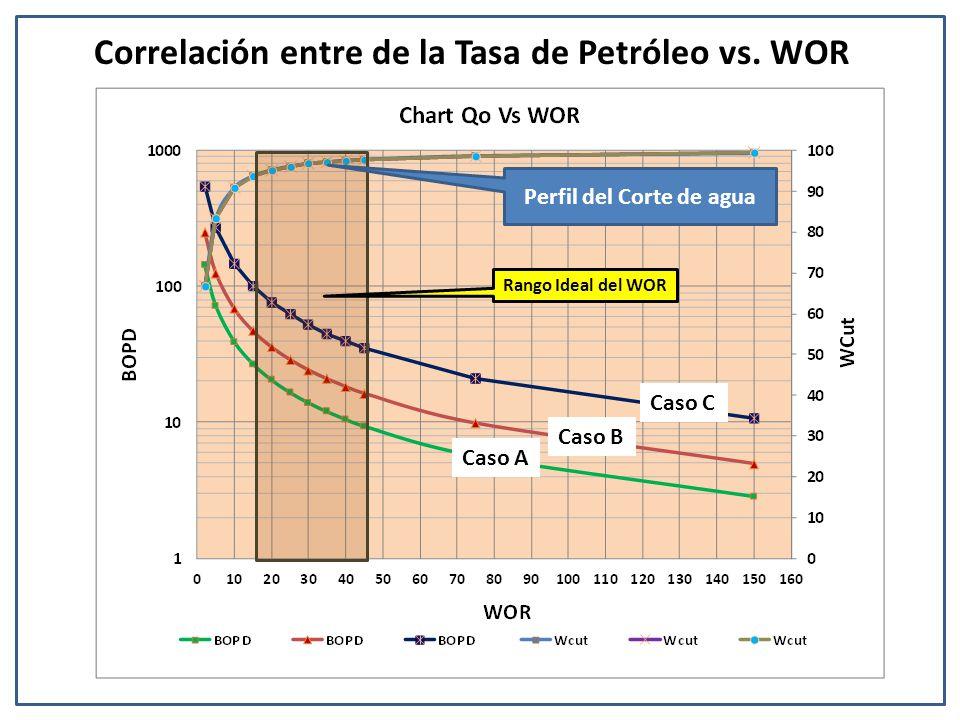 Correlación entre de la Tasa de Petróleo vs. WOR Rango Ideal del WOR Caso A Caso B Caso C Perfil del Corte de agua