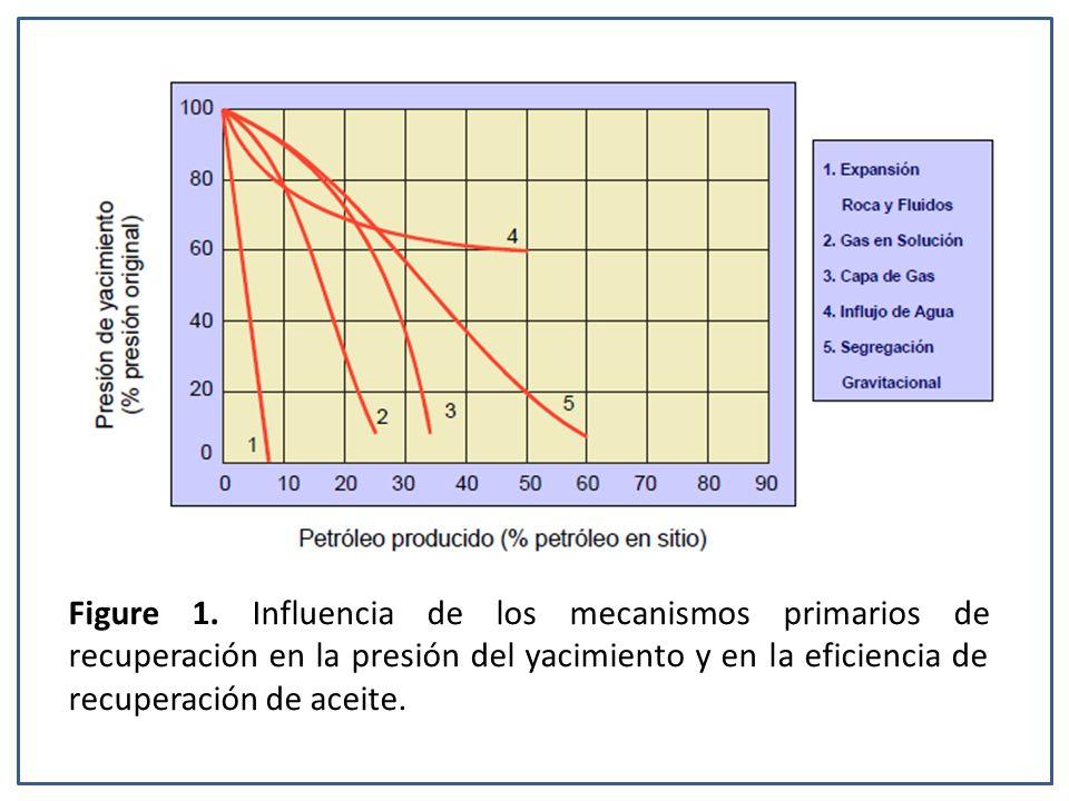 Figure 1. Influencia de los mecanismos primarios de recuperación en la presión del yacimiento y en la eficiencia de recuperación de aceite.