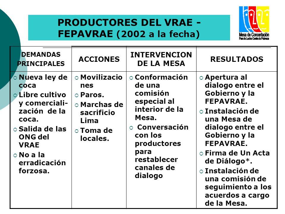 DEMANDAS PRINCIPALES ACCIONES INTERVENCION DE LA MESA RESULTADOS Nueva ley de coca Libre cultivo y comerciali- zación de la coca. Salida de las ONG de