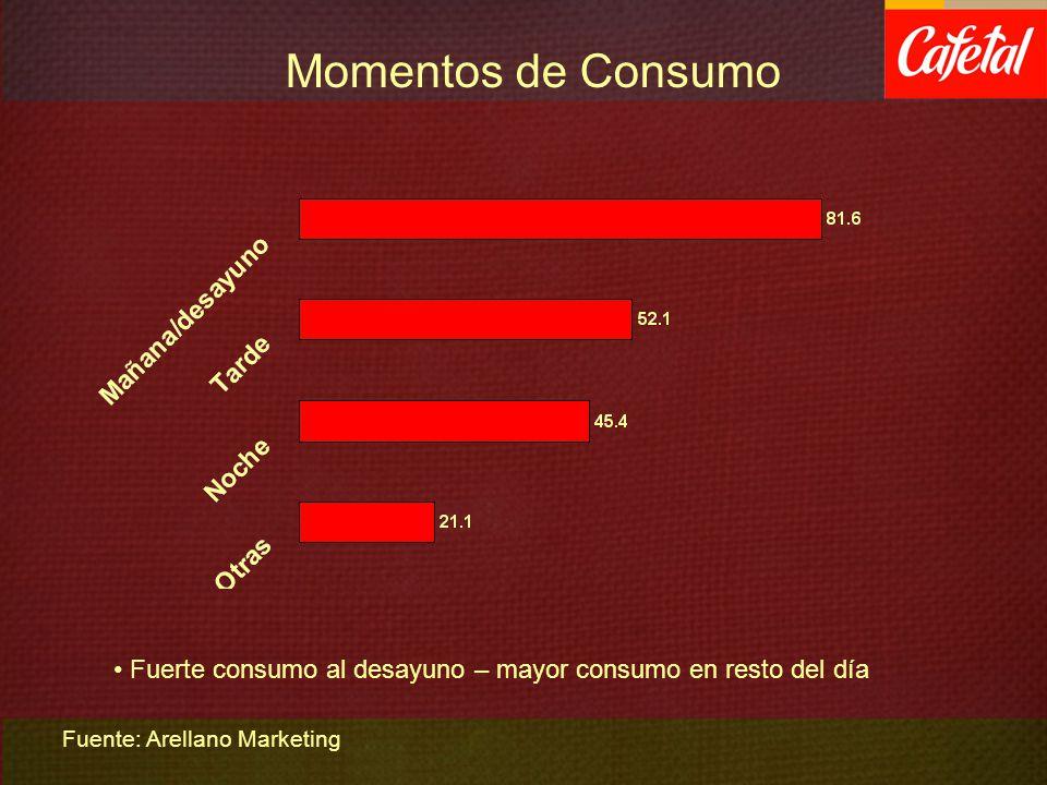 Momentos de Consumo Fuerte consumo al desayuno – mayor consumo en resto del día Fuente: Arellano Marketing