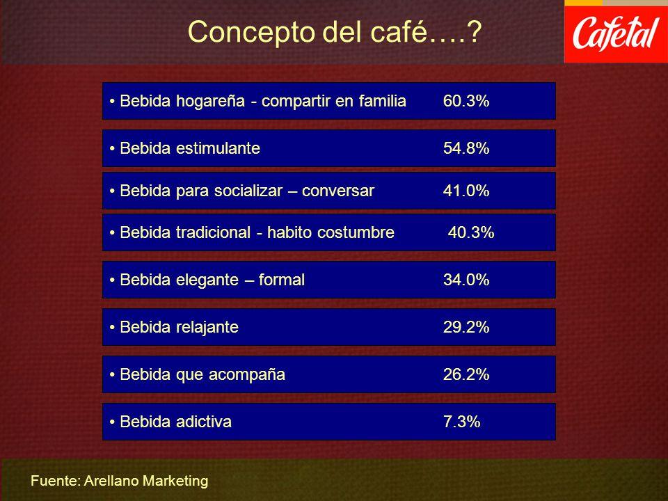 Concepto del café….? Bebida que acompaña 26.2% Bebida tradicional - habito costumbre 40.3% Bebida relajante 29.2% Bebida para socializar – conversar 4
