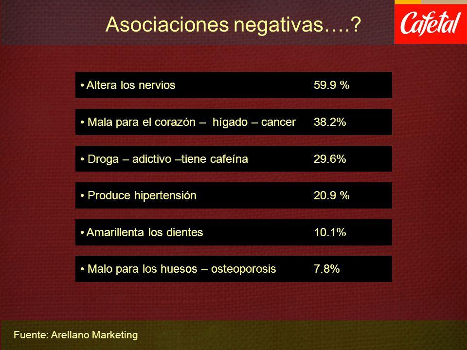 Asociaciones negativas….? Droga – adictivo –tiene cafeína 29.6% Malo para los huesos – osteoporosis 7.8% Produce hipertensión 20.9 % Altera los nervio