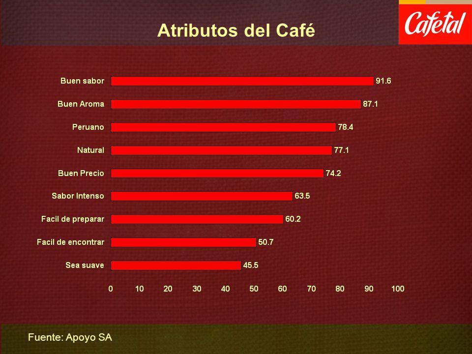 Atributos del Café Fuente: Apoyo SA