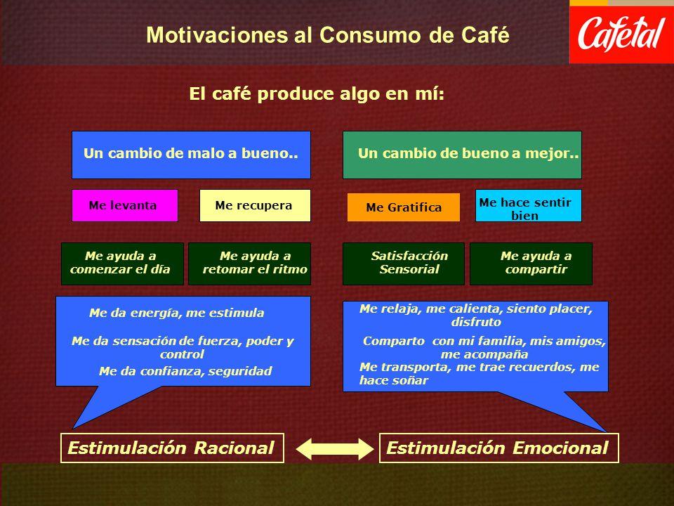 El café produce algo en mí: Me ayuda a comenzar el día Me ayuda a retomar el ritmo Me ayuda a compartir Me relaja, me calienta, siento placer, disfrut