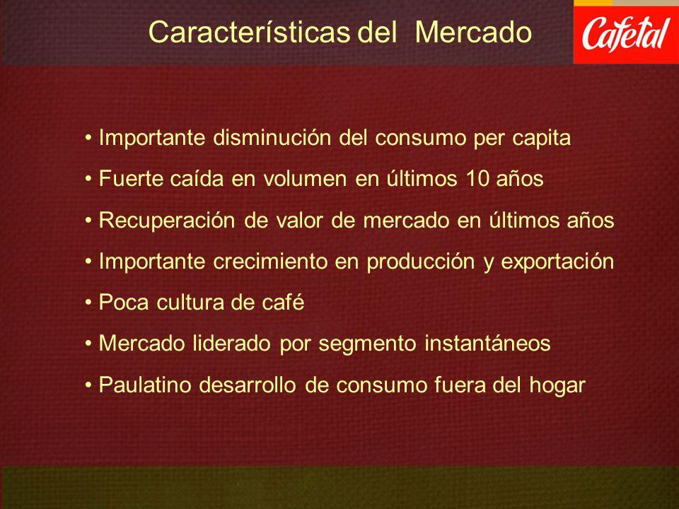Características del Mercado Importante disminución del consumo per capita Fuerte caída en volumen en últimos 10 años Recuperación de valor de mercado