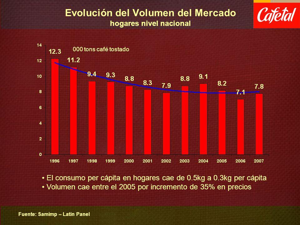 Evolución del Volumen del Mercado hogares nivel nacional Fuente: Samimp – Latin Panel 000 tons café tostado El consumo per cápita en hogares cae de 0.