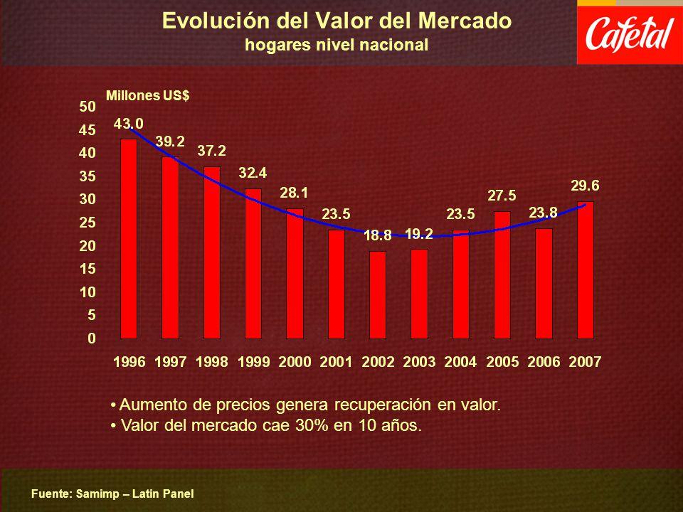 Evolución del Valor del Mercado hogares nivel nacional Fuente: Samimp – Latin Panel Millones US$ Aumento de precios genera recuperación en valor. Valo
