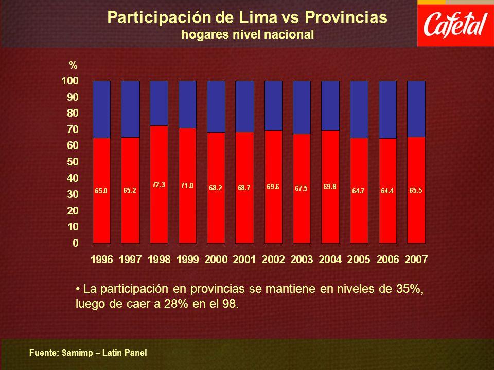 Participación de Lima vs Provincias hogares nivel nacional Fuente: Samimp – Latin Panel % La participación en provincias se mantiene en niveles de 35%