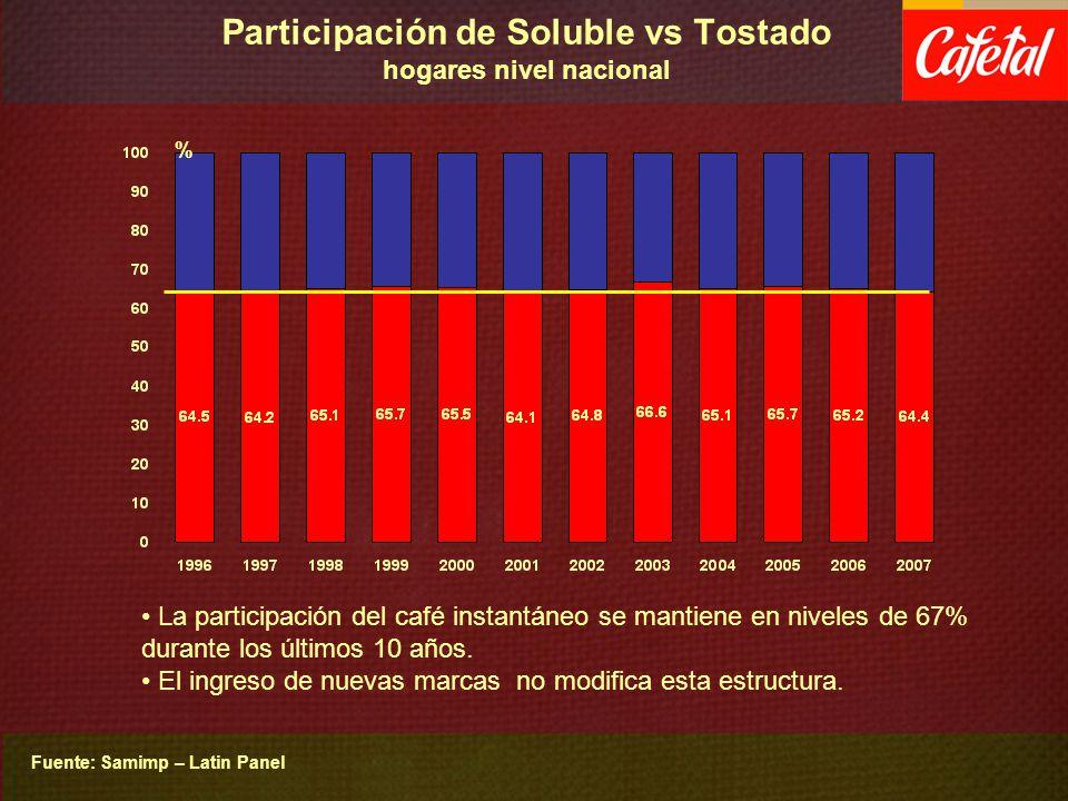 Participación de Soluble vs Tostado hogares nivel nacional Fuente: Samimp – Latin Panel % La participación del café instantáneo se mantiene en niveles