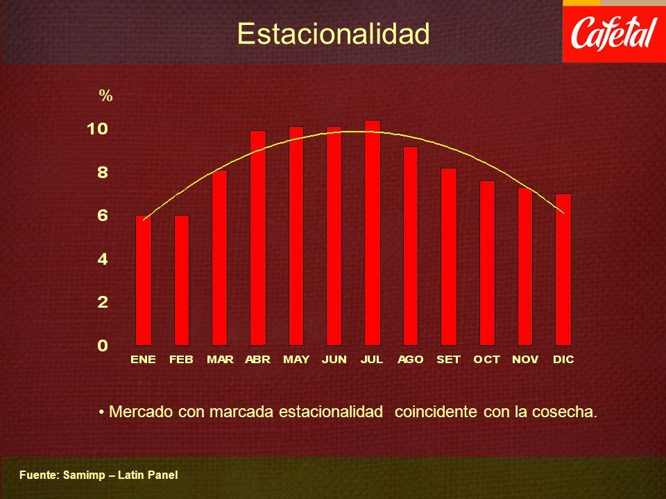 Estacionalidad % Mercado con marcada estacionalidad coincidente con la cosecha. Fuente: Samimp – Latin Panel