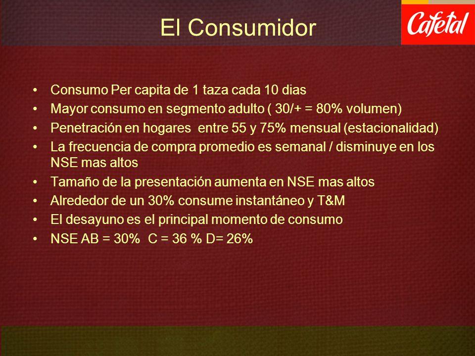 El Consumidor Consumo Per capita de 1 taza cada 10 dias Mayor consumo en segmento adulto ( 30/+ = 80% volumen) Penetración en hogares entre 55 y 75% m