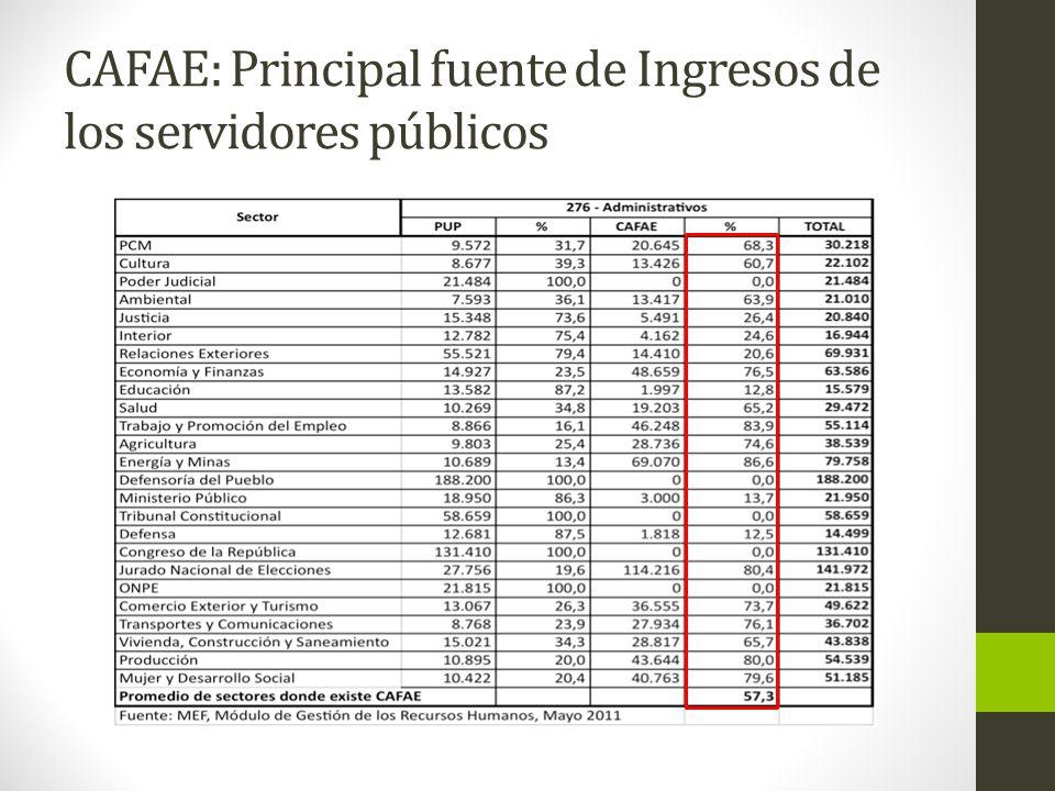 CAFAE: Principal fuente de Ingresos de los servidores públicos