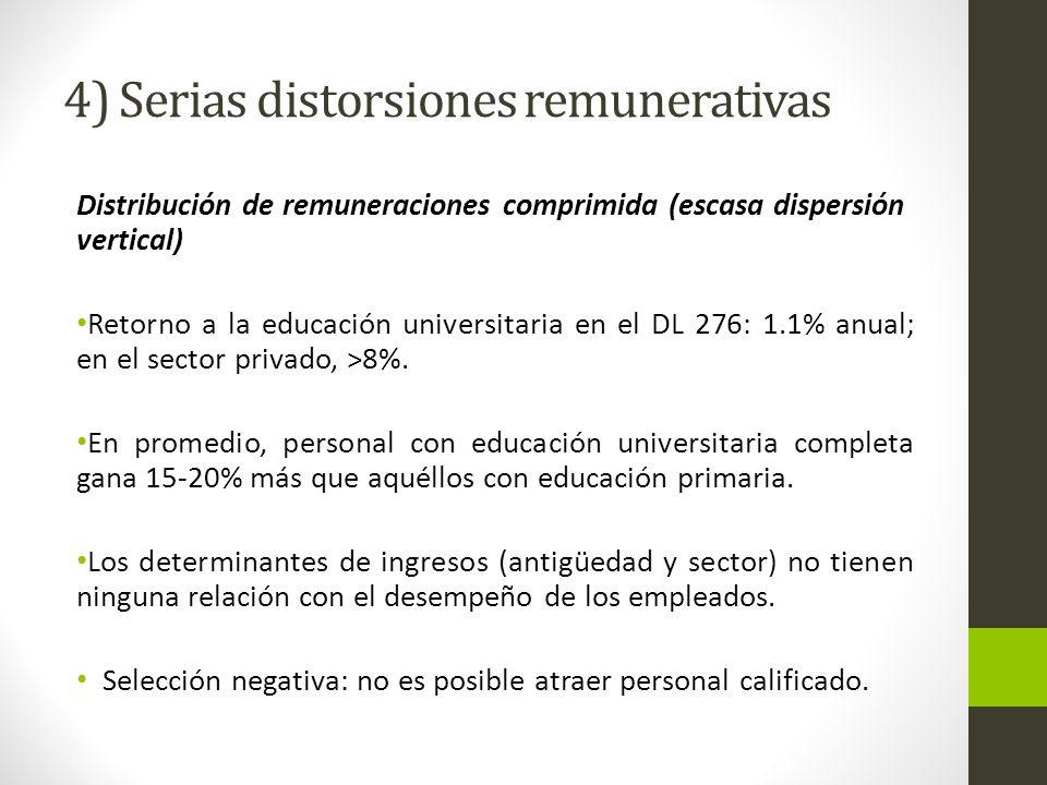 4) Serias distorsiones remunerativas Distribución de remuneraciones comprimida (escasa dispersión vertical) Retorno a la educación universitaria en el DL 276: 1.1% anual; en el sector privado, >8%.