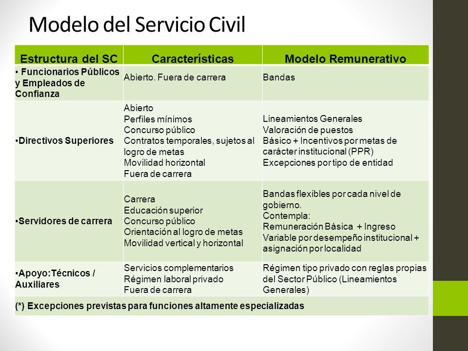 Estructura del SCCaracterísticasModelo Remunerativo Funcionarios Públicos y Empleados de Confianza Abierto.
