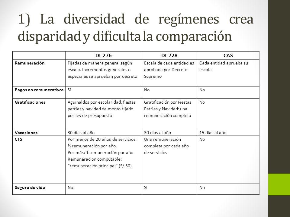 1) La diversidad de regímenes crea disparidad y dificulta la comparación DL 276DL 728CAS Remuneración Fijadas de manera general según escala.