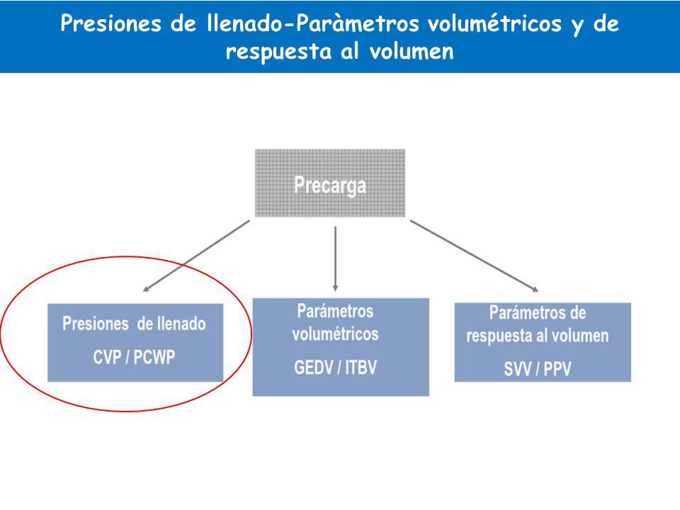 Presiones de llenado-Paràmetros volumétricos y de respuesta al volumen