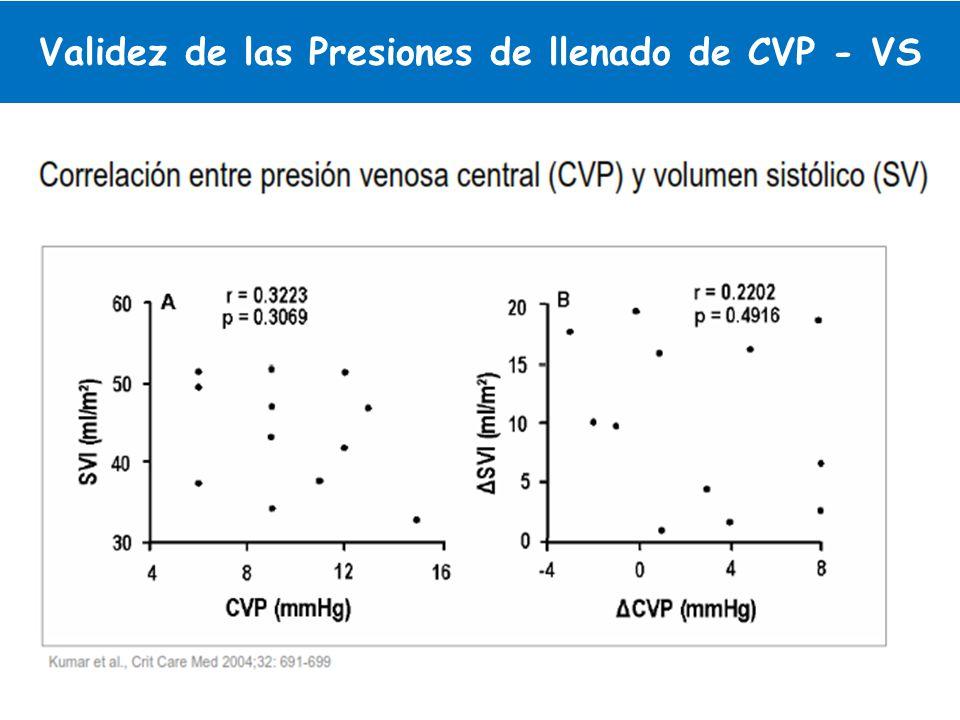 Validez de las Presiones de llenado de CVP - VS