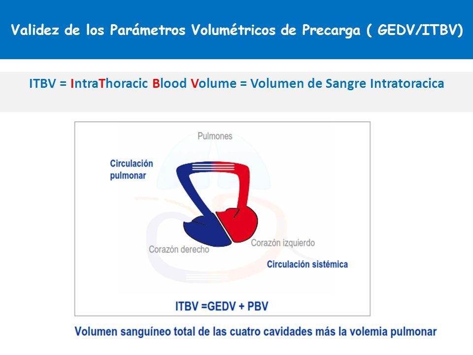 Validez de los Parámetros Volumétricos de Precarga ( GEDV/ITBV) ITBV = IntraThoracic Blood Volume = Volumen de Sangre Intratoracica