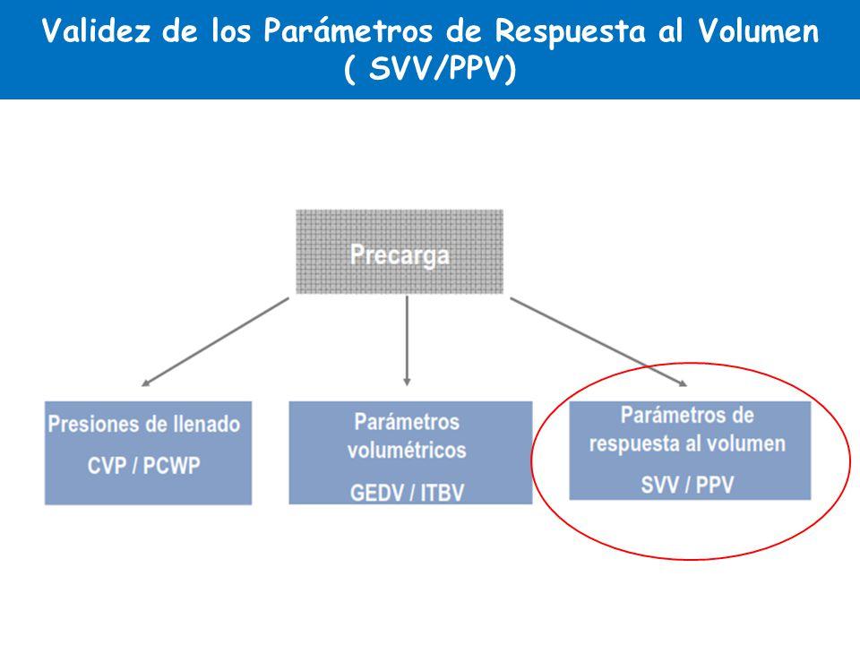 Validez de los Parámetros de Respuesta al Volumen ( SVV/PPV)