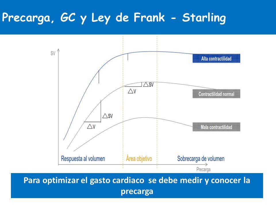 Precarga, GC y Ley de Frank - Starling Para optimizar el gasto cardiaco se debe medir y conocer la precarga