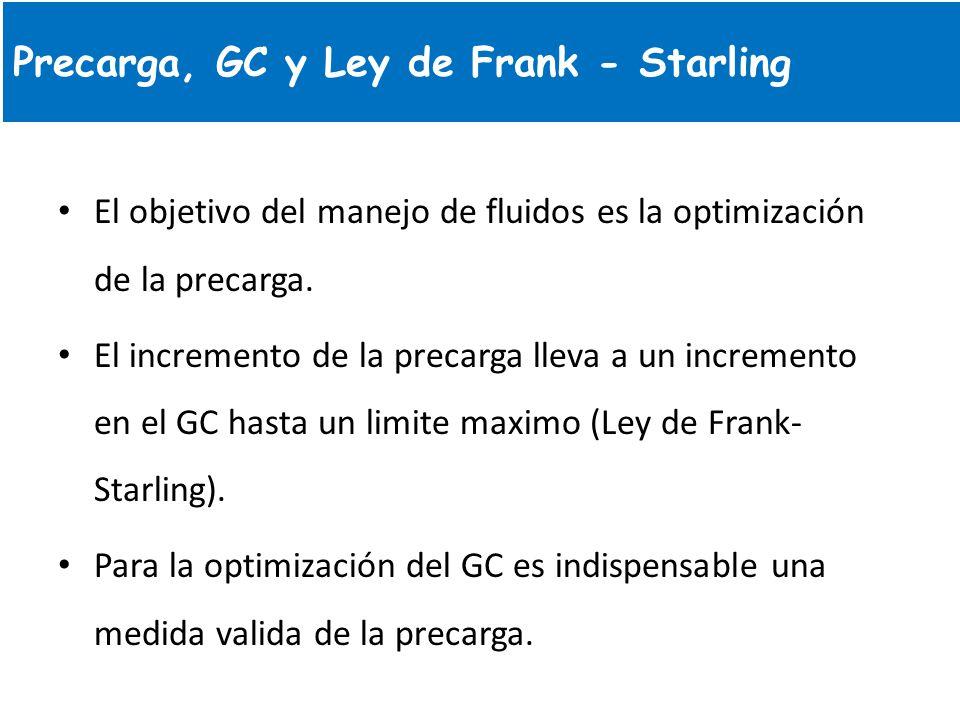 El objetivo del manejo de fluidos es la optimización de la precarga. El incremento de la precarga lleva a un incremento en el GC hasta un limite maxim