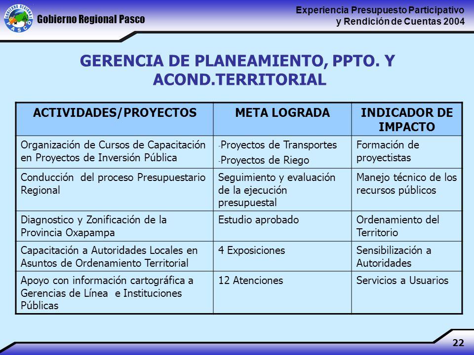 Gobierno Regional Pasco Experiencia Presupuesto Participativo y Rendición de Cuentas 2004 22 ACTIVIDADES/PROYECTOSMETA LOGRADAINDICADOR DE IMPACTO Organización de Cursos de Capacitación en Proyectos de Inversión Pública - Proyectos de Transportes - Proyectos de Riego Formación de proyectistas Conducción del proceso Presupuestario Regional Seguimiento y evaluación de la ejecución presupuestal Manejo técnico de los recursos públicos Diagnostico y Zonificación de la Provincia Oxapampa Estudio aprobadoOrdenamiento del Territorio Capacitación a Autoridades Locales en Asuntos de Ordenamiento Territorial 4 ExposicionesSensibilización a Autoridades Apoyo con información cartográfica a Gerencias de Línea e Instituciones Públicas 12 AtencionesServicios a Usuarios GERENCIA DE PLANEAMIENTO, PPTO.