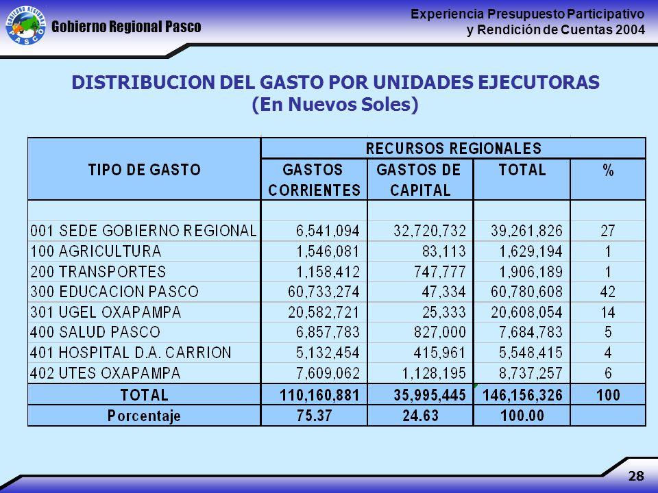 Gobierno Regional Pasco Experiencia Presupuesto Participativo y Rendición de Cuentas 2004 28 DISTRIBUCION DEL GASTO POR UNIDADES EJECUTORAS (En Nuevos Soles)