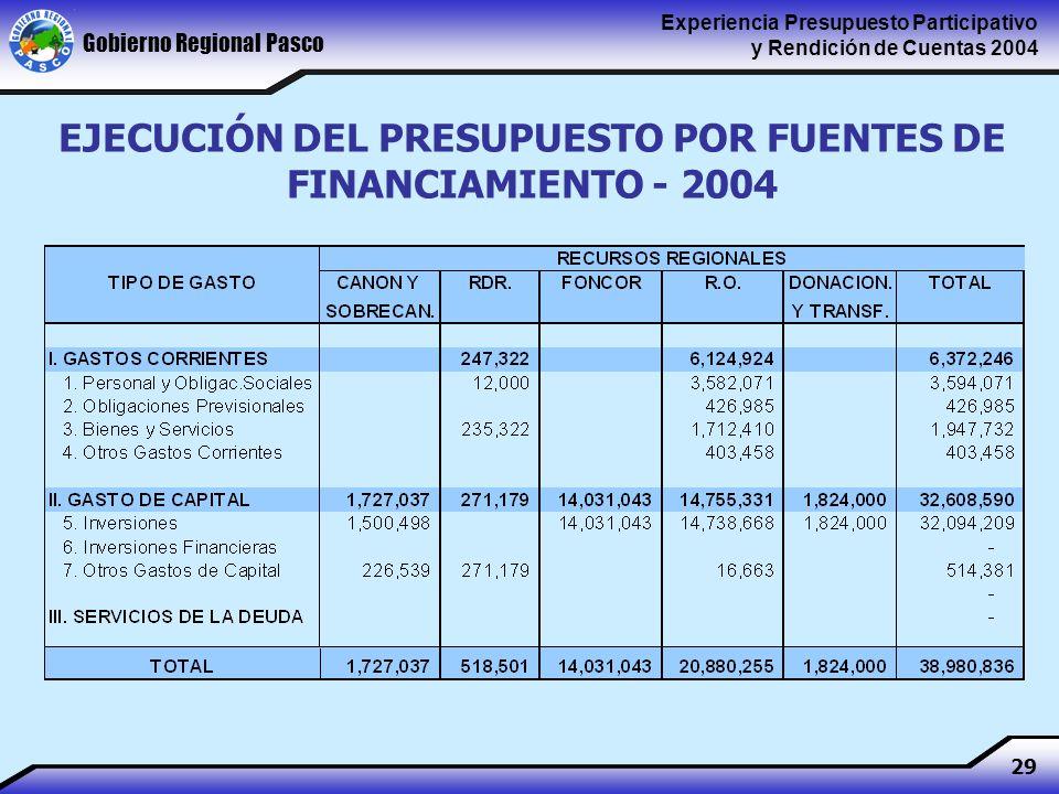 Gobierno Regional Pasco Experiencia Presupuesto Participativo y Rendición de Cuentas 2004 29 EJECUCIÓN DEL PRESUPUESTO POR FUENTES DE FINANCIAMIENTO - 2004