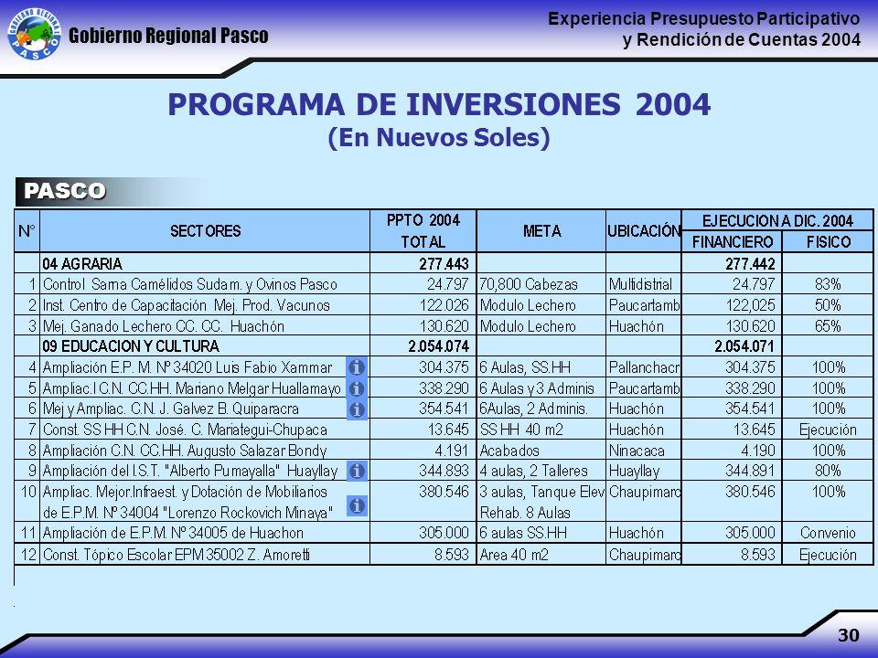 Gobierno Regional Pasco Experiencia Presupuesto Participativo y Rendición de Cuentas 2004 30 PROGRAMA DE INVERSIONES 2004 (En Nuevos Soles) PASCO