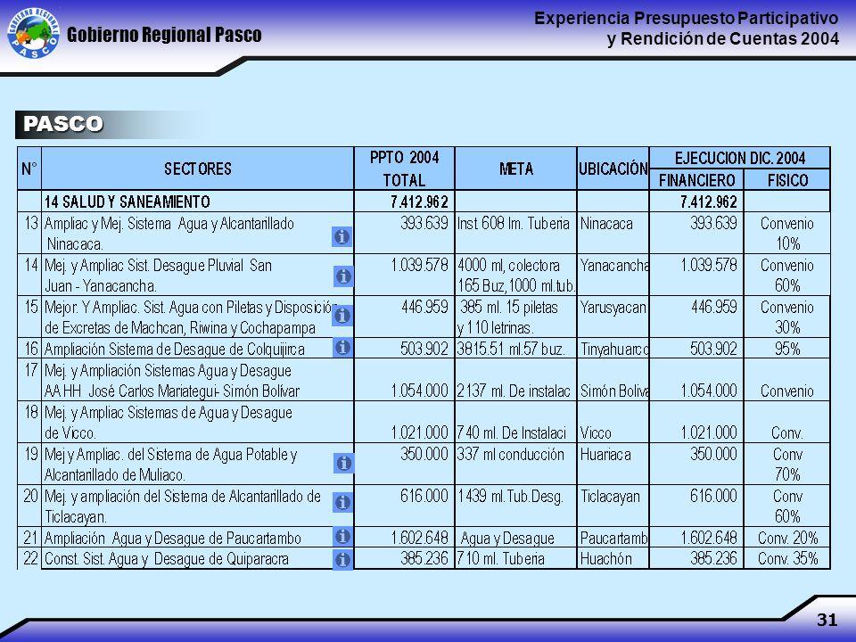 Gobierno Regional Pasco Experiencia Presupuesto Participativo y Rendición de Cuentas 2004 31 PASCO