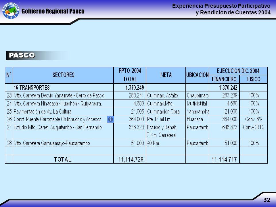 Gobierno Regional Pasco Experiencia Presupuesto Participativo y Rendición de Cuentas 2004 32 PASCO