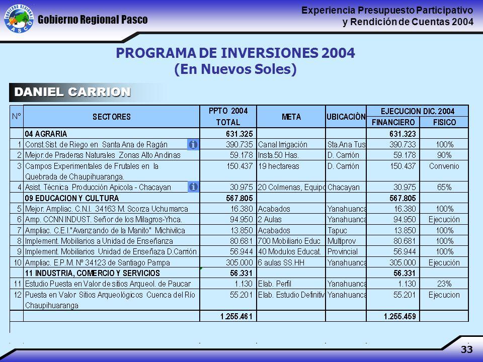 Gobierno Regional Pasco Experiencia Presupuesto Participativo y Rendición de Cuentas 2004 33 PROGRAMA DE INVERSIONES 2004 (En Nuevos Soles) DANIEL CARRION