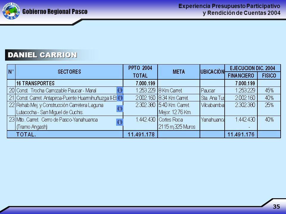 Gobierno Regional Pasco Experiencia Presupuesto Participativo y Rendición de Cuentas 2004 35 DANIEL CARRION