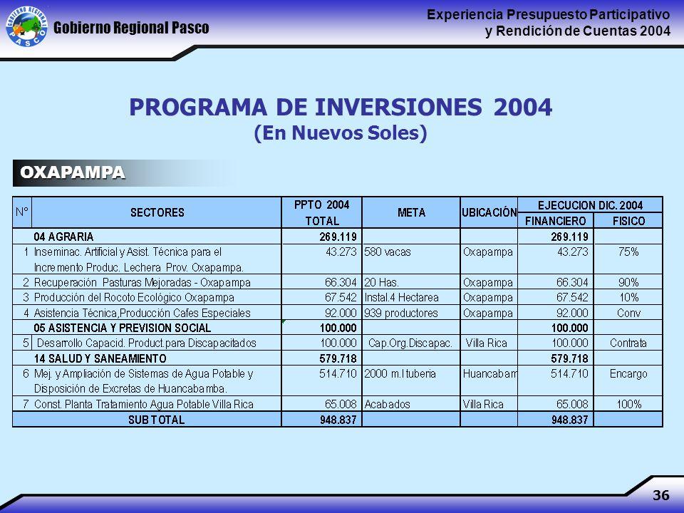 Gobierno Regional Pasco Experiencia Presupuesto Participativo y Rendición de Cuentas 2004 36 PROGRAMA DE INVERSIONES 2004 (En Nuevos Soles) OXAPAMPA