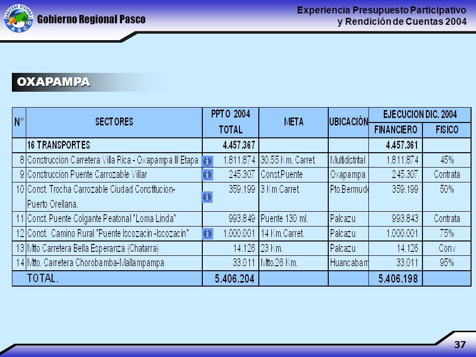 Gobierno Regional Pasco Experiencia Presupuesto Participativo y Rendición de Cuentas 2004 37 OXAPAMPA