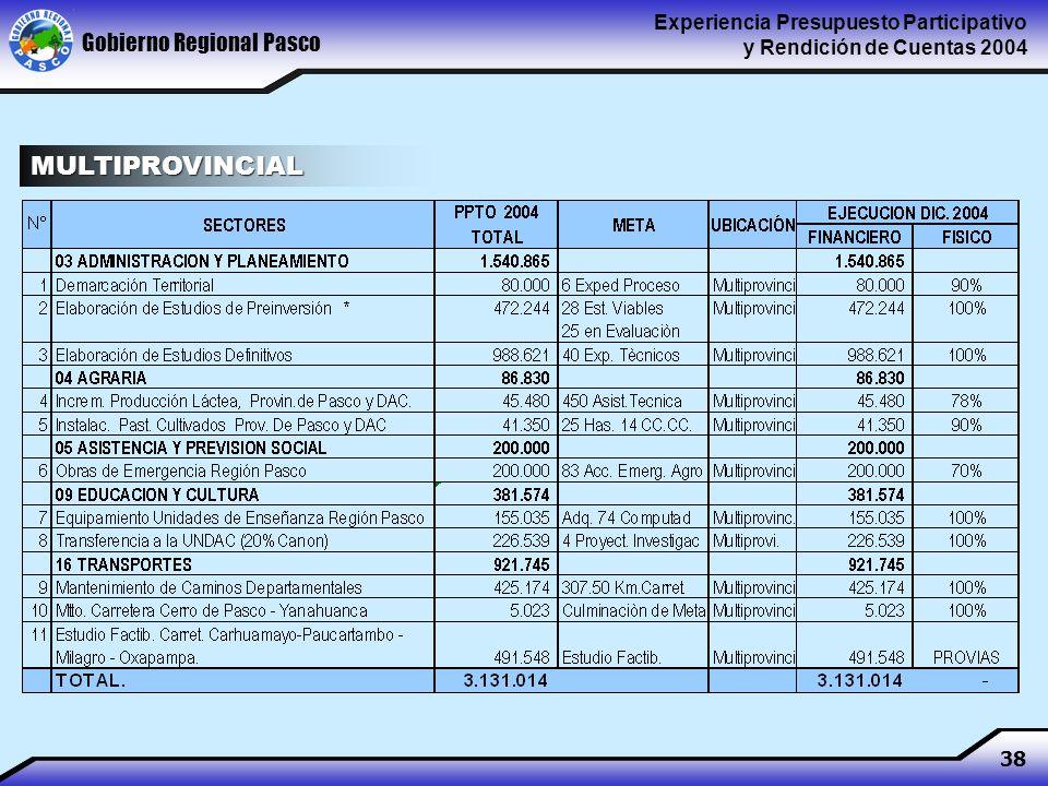 Gobierno Regional Pasco Experiencia Presupuesto Participativo y Rendición de Cuentas 2004 38 MULTIPROVINCIAL