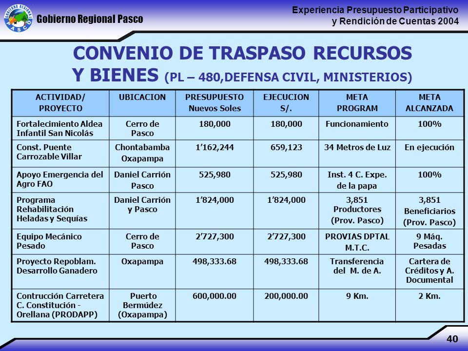 Gobierno Regional Pasco Experiencia Presupuesto Participativo y Rendición de Cuentas 2004 40 CONVENIO DE TRASPASO RECURSOS Y BIENES (PL – 480,DEFENSA CIVIL, MINISTERIOS) ACTIVIDAD/ PROYECTO UBICACIONPRESUPUESTO Nuevos Soles EJECUCION S/.