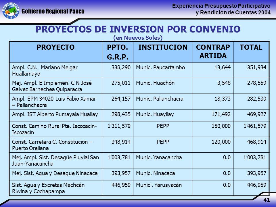 Gobierno Regional Pasco Experiencia Presupuesto Participativo y Rendición de Cuentas 2004 41 PROYECTOS DE INVERSION POR CONVENIO (en Nuevos Soles) PROYECTOPPTO.