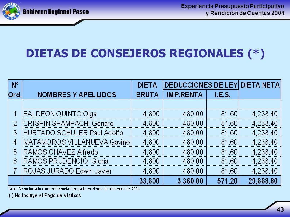 Gobierno Regional Pasco Experiencia Presupuesto Participativo y Rendición de Cuentas 2004 43 DIETAS DE CONSEJEROS REGIONALES (*)