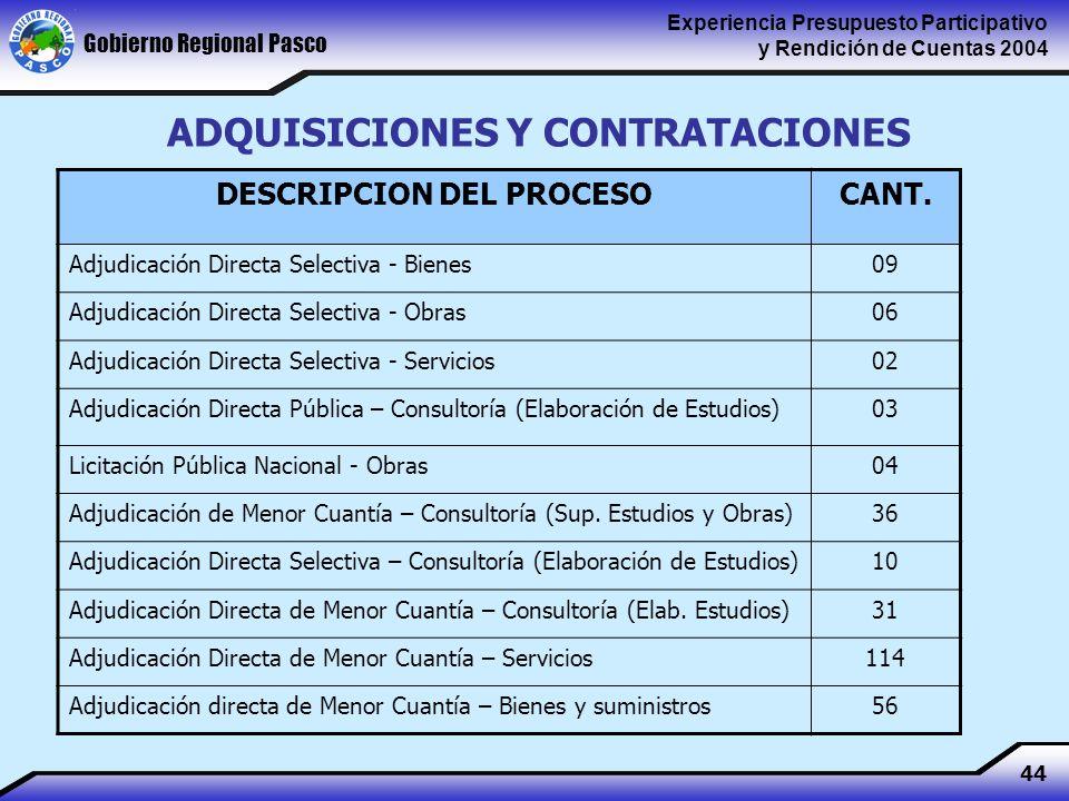 Gobierno Regional Pasco Experiencia Presupuesto Participativo y Rendición de Cuentas 2004 44 ADQUISICIONES Y CONTRATACIONES DESCRIPCION DEL PROCESOCANT.