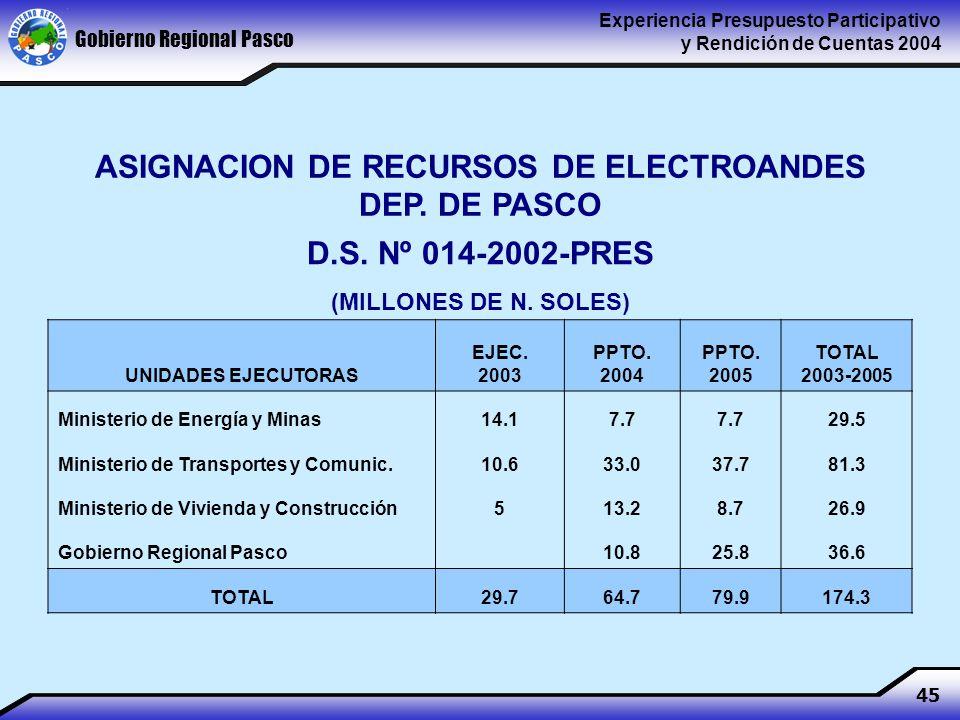 Gobierno Regional Pasco Experiencia Presupuesto Participativo y Rendición de Cuentas 2004 45 ASIGNACION DE RECURSOS DE ELECTROANDES DEP.
