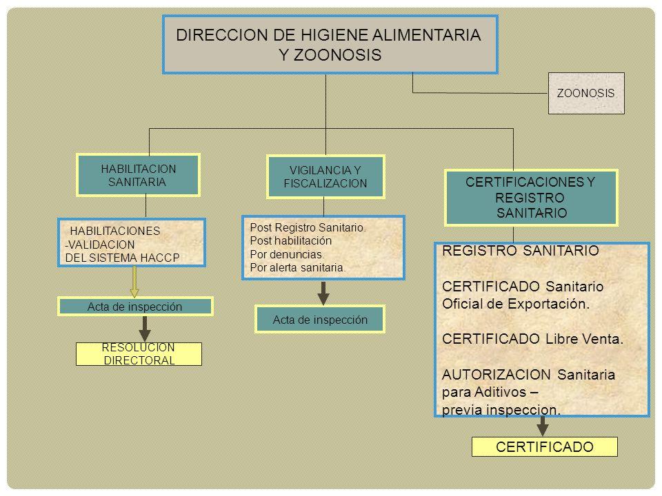 HABILITACION SANITARIA VIGILANCIA Y FISCALIZACION CERTIFICACIONES Y REGISTRO SANITARIO - HABILITACIONES -VALIDACION DEL SISTEMA HACCPP Post Registro S