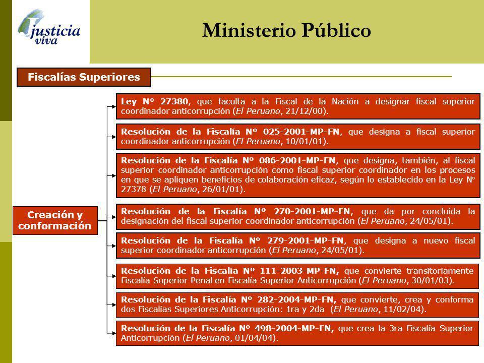 Ministerio Público Resolución de la Fiscalía Nº 282-2004-MP-FN, que convierte, crea y conforma dos Fiscalías Superiores Anticorrupción: 1ra y 2da (El Peruano, 11/02/04).